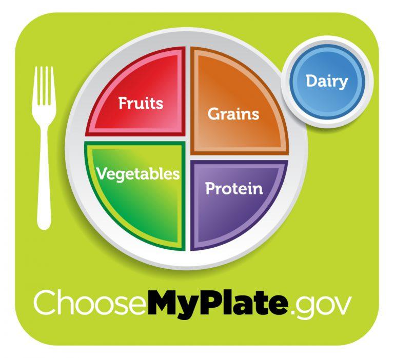 myplate-talerz-zdrowego-odżywiania