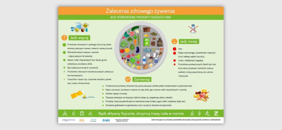 Zalecenia-zdrowego-żywienia-zdrowy-talerz