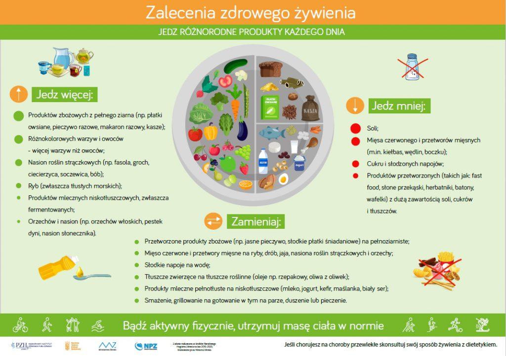 zalecenia-zdrowego-żywienia-PZH